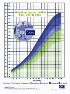 Boys Weight For Age Chart Obesity Action Coalition 187 Boys Weight For Age Percentile