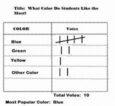 Food Tally Chart Practice With Tally Charts Study Com