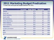 Budget Business The State Of Small Business Online Marketing Budgets Report