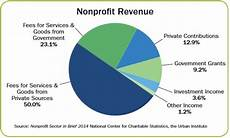 Ca State Revenue Pie Chart For 2014 How Are Nonprofits Funded Knowledge Base Grantspace