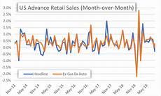 Us Retail Sales Chart Us Dollar Price Volatility Report Usd Jpy Eyes Retail