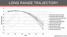 270 Win Ballistics Chart How Far Can A 308 Bullet Travel Aiming Expert
