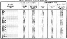 Key Size Chart For Shaft Fundamentals Of Machine Tools