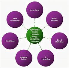 Integrated Marketing Communications Definition Integrated Marketing Communications Imc Felix S Corner