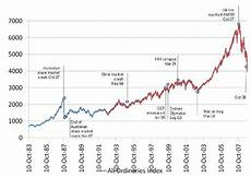 Can Asx Chart Asx 200 Chart Forexpros Ejizajif Web Fc2 Com