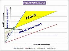 Breakeven Analysis Break Even Analysis Mechanical In