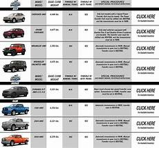 Jeep Wrangler Model Comparison Chart Jeep Towing Capacity Chart Top Jeep