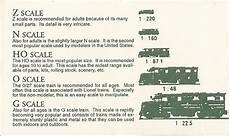 Train Chart Download Train Toy Train Scale Chart Design Layout Plans Pdf