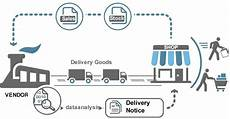 Vendor Managed Inventory Process Flow Chart All About Vendor Managed Inventory Vmi Process