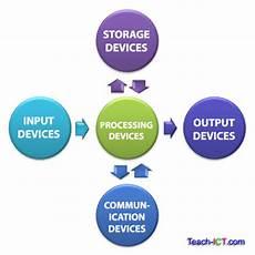 Teach Ict A Level Computing Ocr Exam Board Input Output