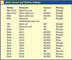 Dc Welding Rod Chart Basic Welding Guide Prep Adjustments Beads And Joints