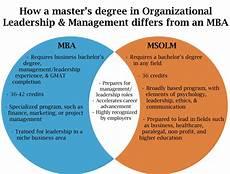 Organizational Leadership Degree How A Master S Degree In Organizational Leadership