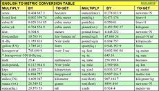Standard To Metric Conversion Chart 50 Wallpaper Conversion Chart On Wallpapersafari