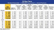 Term Insurance Rates Chart Term Life Insurance Rate Chart By Age Insurance