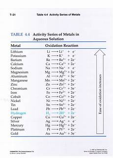Metal Reactivity Chart Chemistry Reference Com Images Transparencies