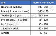 Normal Human Pulse Rate Chart Pulse Rate For Infants With Images Lower Respiratory
