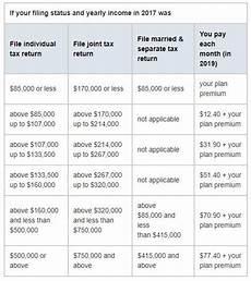 Medicare Part D Premium 2019 Chart 2020 Medicare Costs Premiums Deductibles Amp Irmaa