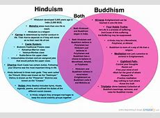 Buddhism vs. Hinduism ( Compare & Contrast Diagram)   Creately
