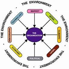 Strategic Planning The External Environment