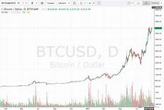 Bitcoin Value Rise Chart 3 Best Ways To Trade Cryptocurrency Like Bitcoin