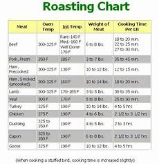 Turkey Convection Roasting Chart Recipe For Turkey Breast In Roasting Bag