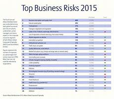 Company Assessment Template Example Risk Assessment For Small Business Template