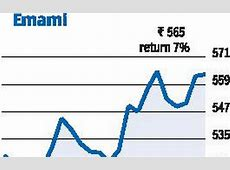 Emami plans to list cement arm   The Hindu BusinessLine