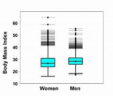 Box Whisker Plot Box Whisker Plots For Continuous Variables