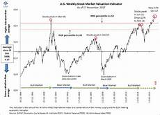 1999 stock market chart 11 charts exposing the madness of the stock market crowd