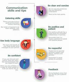 Good Skill Examples Of Good Communication Skills In Business List