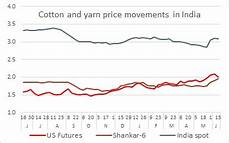 Cotton Yarn Price Chart India How Cotton Yarn Markets React To Change In Cotton Prices