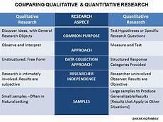 Advantages Of Quantitative Research Design Generation Study Primary Research Methods