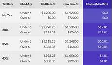 Child Tax Credit Calculator Chart How Canada S Revamped Universal Child Care Benefit Affects