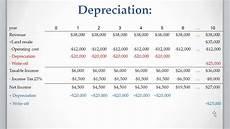 Straight Line Method Of Depreciation Lesson 7 Video 3 Straight Line Depreciation Method Youtube