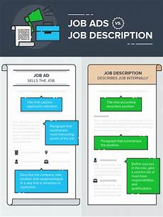Best Way To Look For A Job How To Write A Great Job Posting Examples And Templates