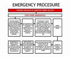 Emergency Procedure Flow Chart Emergency Procedure Flow Chart Bainbridge