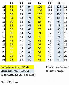 Shimano Gear Chart Pin On Bikes Bikes Bikes