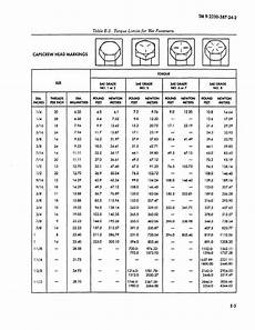 Table E 2 Torque Limits For Fastener