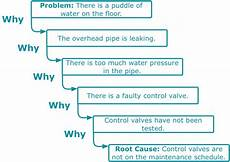 Why Why Chart Template The Five Whys Root Cause Analysis Creative Safety Supply