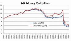 Money Multiplier Chart A Fed Primer Mechanics Of Qe Money Multipliers And