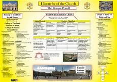 Hierarchy Of The Roman Catholic Church Chart History Wall Charts And Posters
