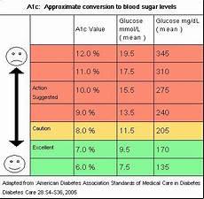 Hemoglobin To Hematocrit Conversion Chart Type 1 Diabetes Definition Symptoms Blood Sugar Tests A1c