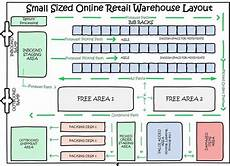 Warehouse Layout Is There Any Software To Do Warehouse Layout Design Quora