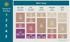 Spf Sunscreen Chart How Does Sunscreen Work To Protect Your Skin