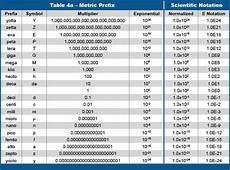 Metric System Chart Scientific Measurement And Notation Biolojoy
