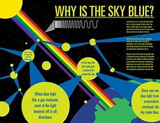 What Is Blue Light And Why Is It Harmful Why Is The Sky Blue On Behance