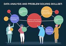 Analytical And Problem Solving Skills Analytical And Problem Solving Skill Set Necessary To