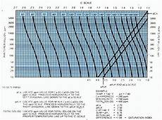 Langelier Saturation Index Chart Water Handbook Deposit And Scale Control Cooling System