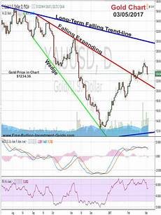 Antimony Price Chart 2017 The Freak Is Back On A Leash Gold Amp Silver Market Analysis