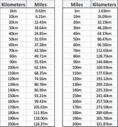 Kilometers To Miles Conversion Chart Pdf Conversion Charts Mile To Km Sycor Technology